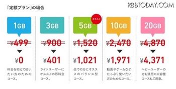 時代は「ゼロ円SIM」に! FREETELなどが相次いでキャンペーン発表.jpg